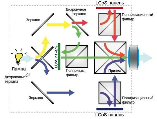 LCoS проекторы принцип работы