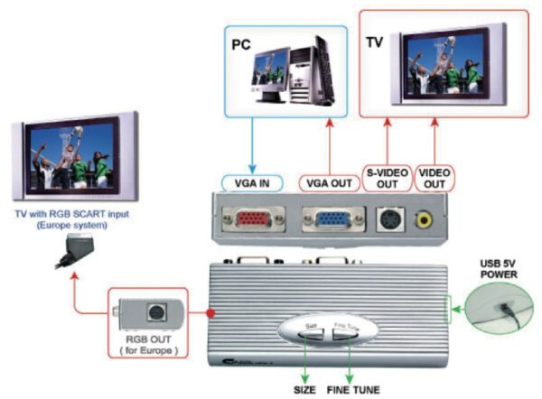 подключение проектора к телевизору