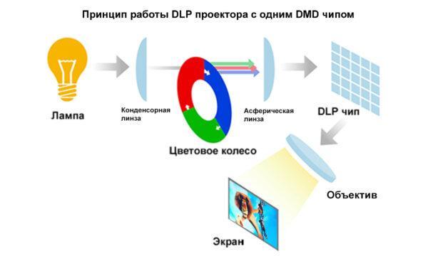 DLP проектор принцип работы