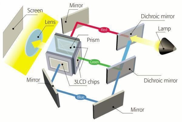 3LCD проектор