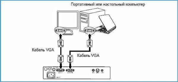 схема подключения проектора к компьютеру по VGA