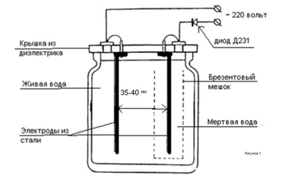 аппарат для живой мертвой воды