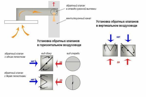 Различные схемы вентиляции с обратным клапаном
