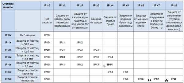 таблица классов ip защиты