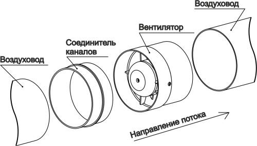 Cхема вентиляции с канальным вентилятором