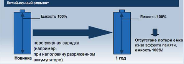 Литий-ионная АКБ