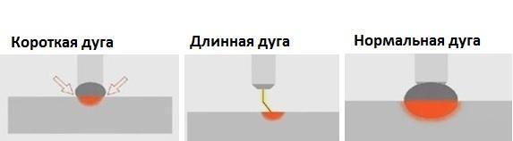длина сварочной дуги