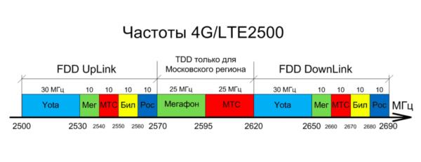 Частоты 4G