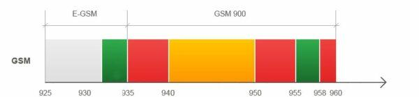 Частоты GSM