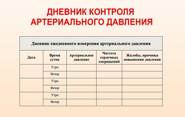 Дневник контроля АД