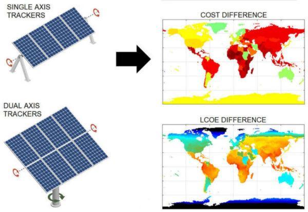 Инновационные солнечные панели