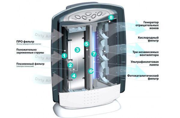 HEPA-очиститель-с-фотокаталитическим-фильтром-и-УФ-лампой